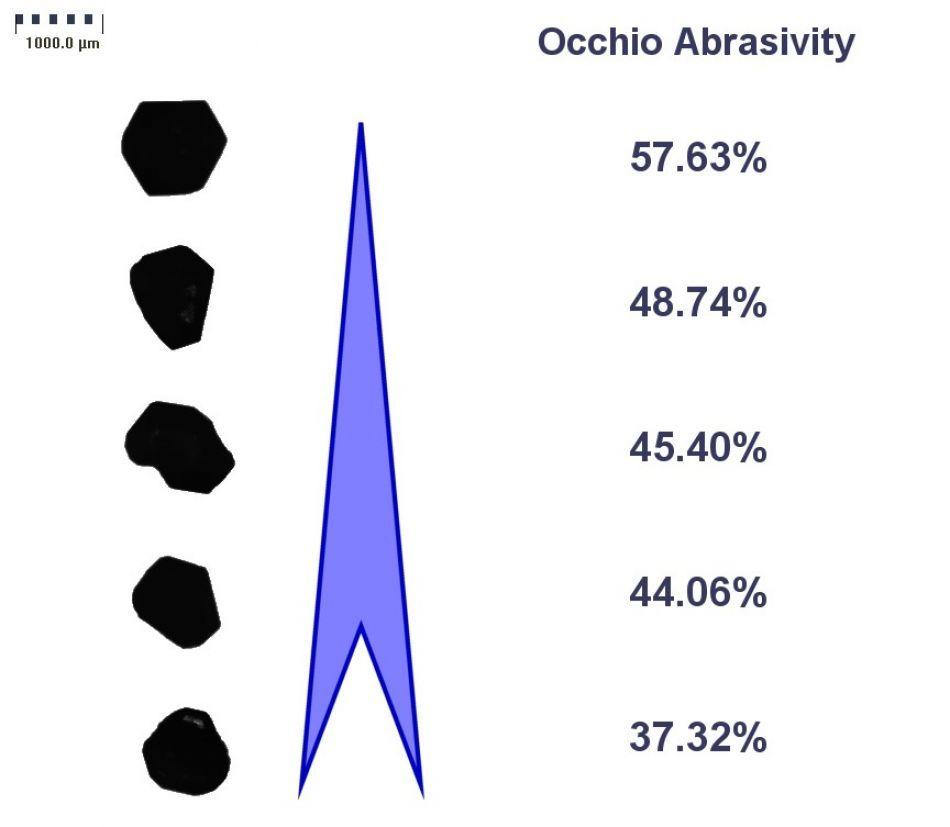 Propriété abrasive du diamant industriel - Occhio, instruments de laboratoire