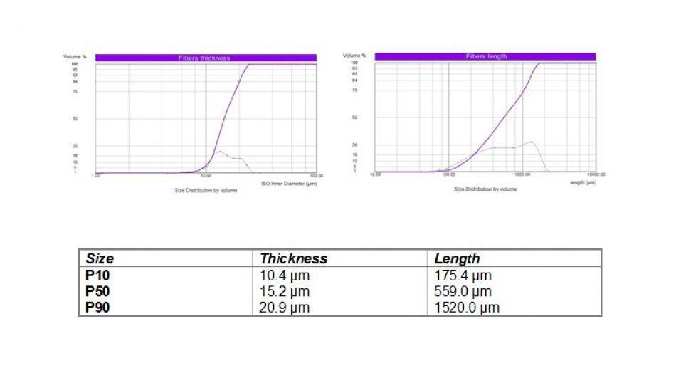 Dispersion et analyse d'un agrégat sec de fibres