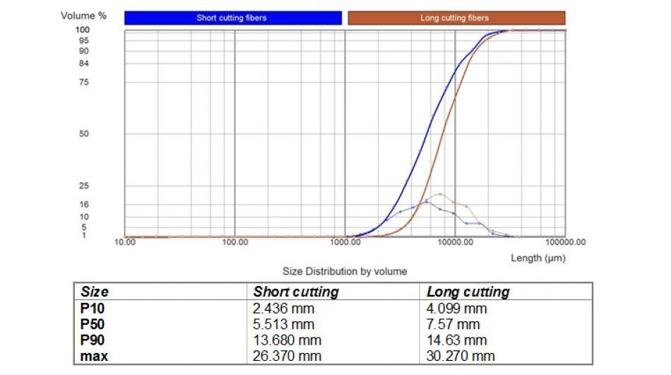Analyse de tabac - Occhio, instruments de laboratoire